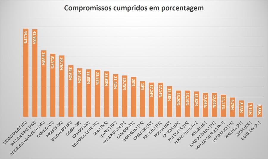 Center ranking promessas governadores atualizado